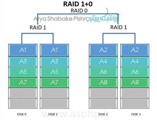 آریاشبکه پیشرو-انواع سطوح RAID هارد دیسک ها-قسمت دوم