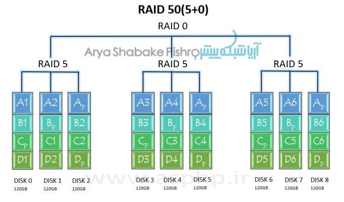 آریاشبکه پیشرو-انواع سطوح RAID هارد دیسک ها-قسمت سوم